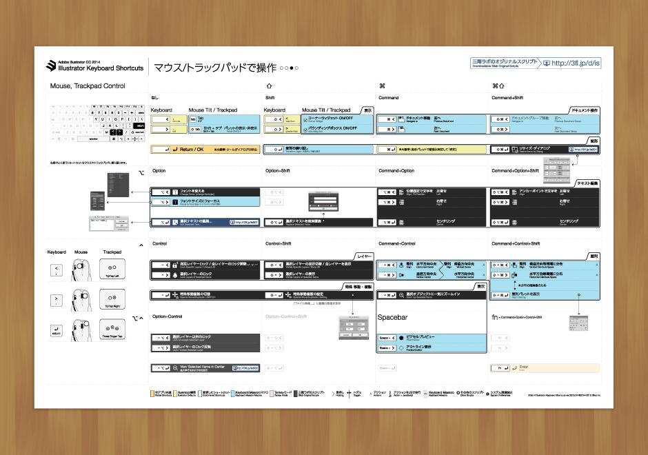 3flab N Illustrator Keyboard Shortcuts