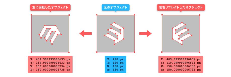 左回転と左右リフレクトの歪み